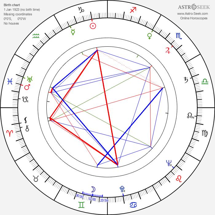 Idi Amin - Astrology Natal Birth Chart