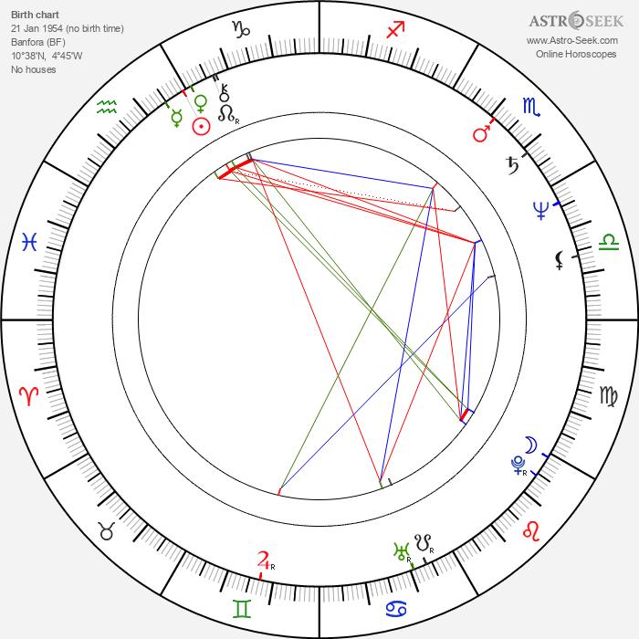 Idrissa Ouedraogo - Astrology Natal Birth Chart