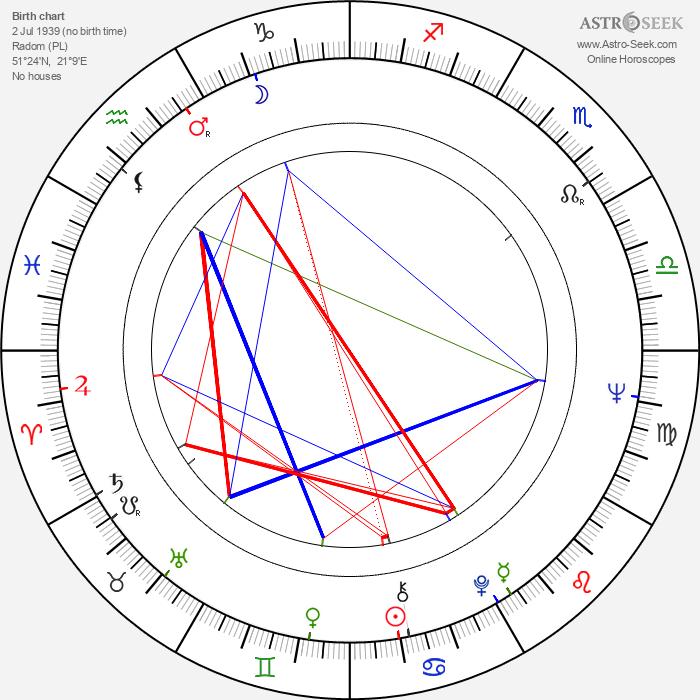 Iga Cembrzyńska - Astrology Natal Birth Chart