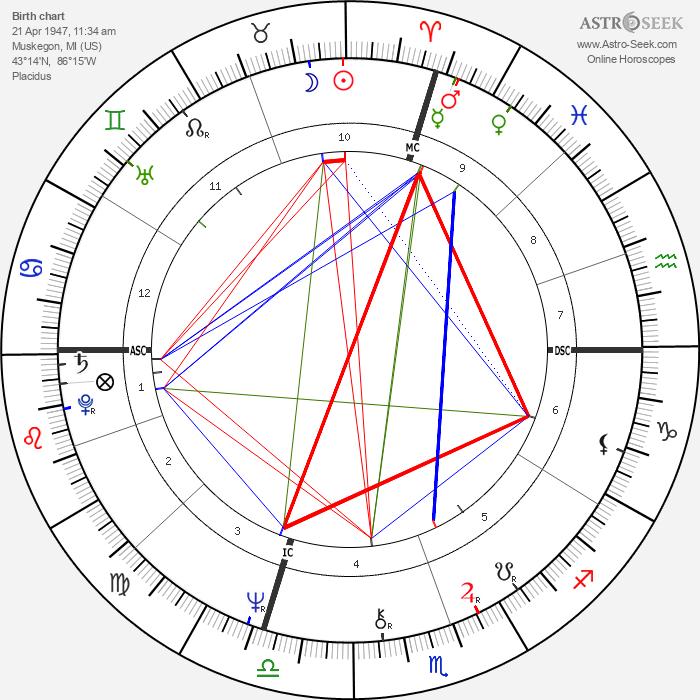 Iggy Pop - Astrology Natal Birth Chart