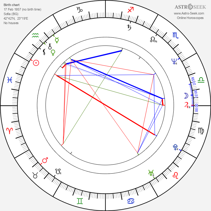 Iglika Triffonova - Astrology Natal Birth Chart