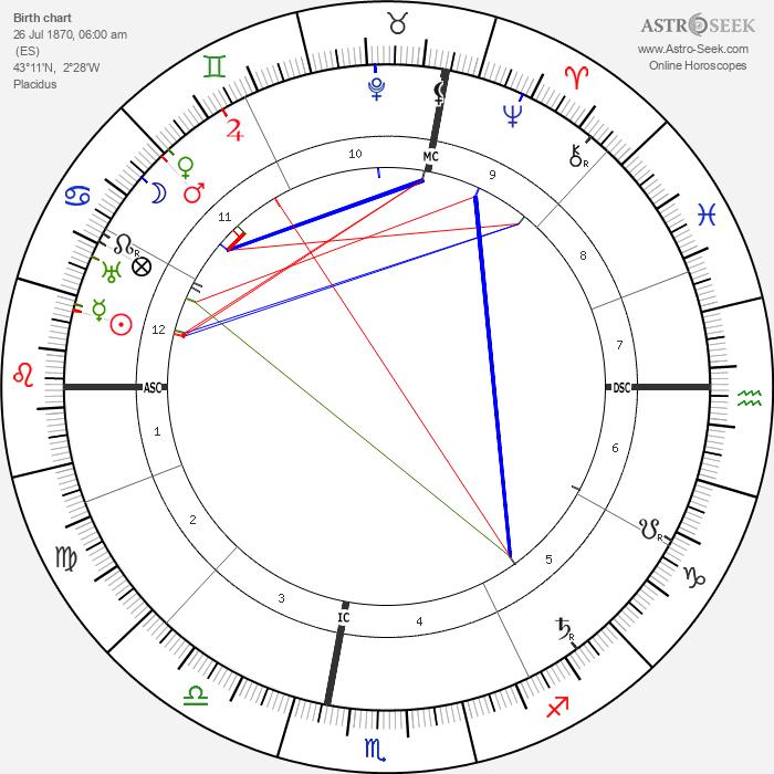 Ignacio Zuloaga - Astrology Natal Birth Chart