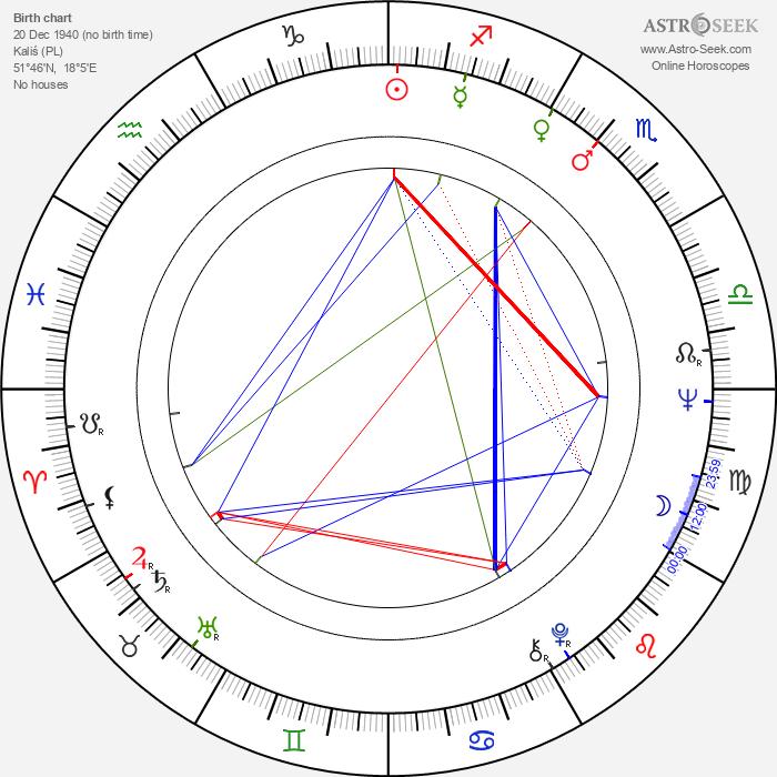 Ignacy Lewandowski - Astrology Natal Birth Chart