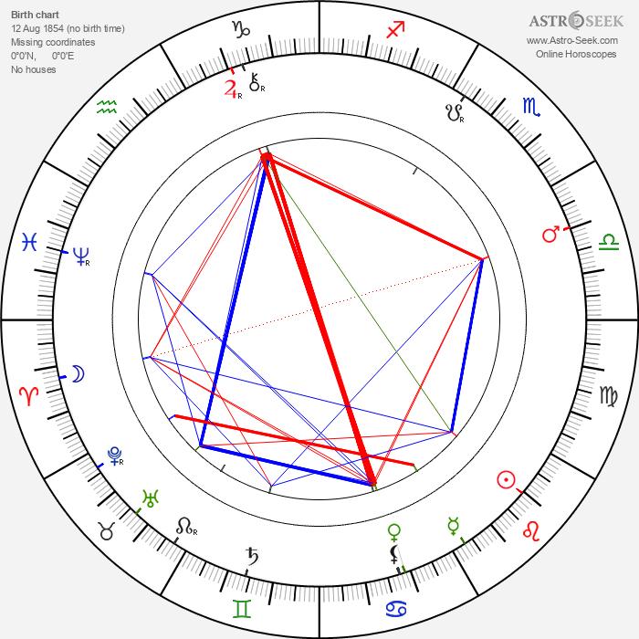 Ignát Herrmann - Astrology Natal Birth Chart