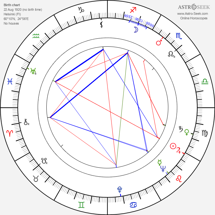 Igor Ahvenlahti - Astrology Natal Birth Chart
