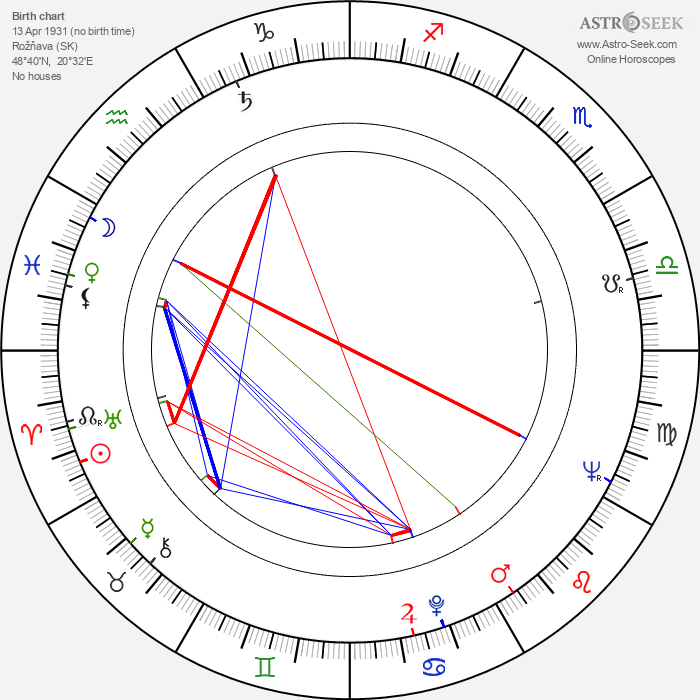 Igor Ciel - Astrology Natal Birth Chart