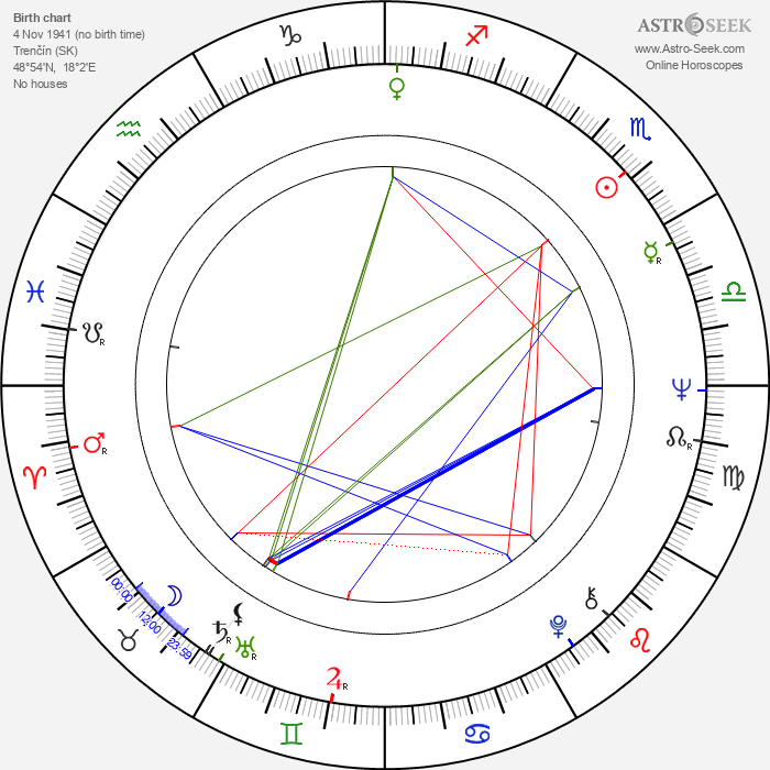 Igor Čillík - Astrology Natal Birth Chart