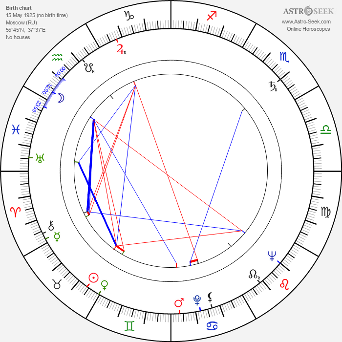 Igor Gostev - Astrology Natal Birth Chart