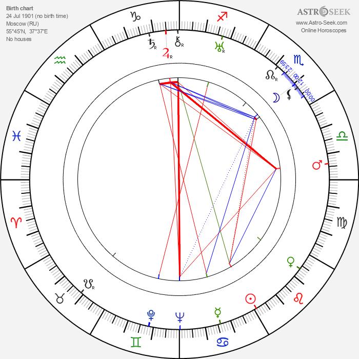 Igor Ilyinsky - Astrology Natal Birth Chart