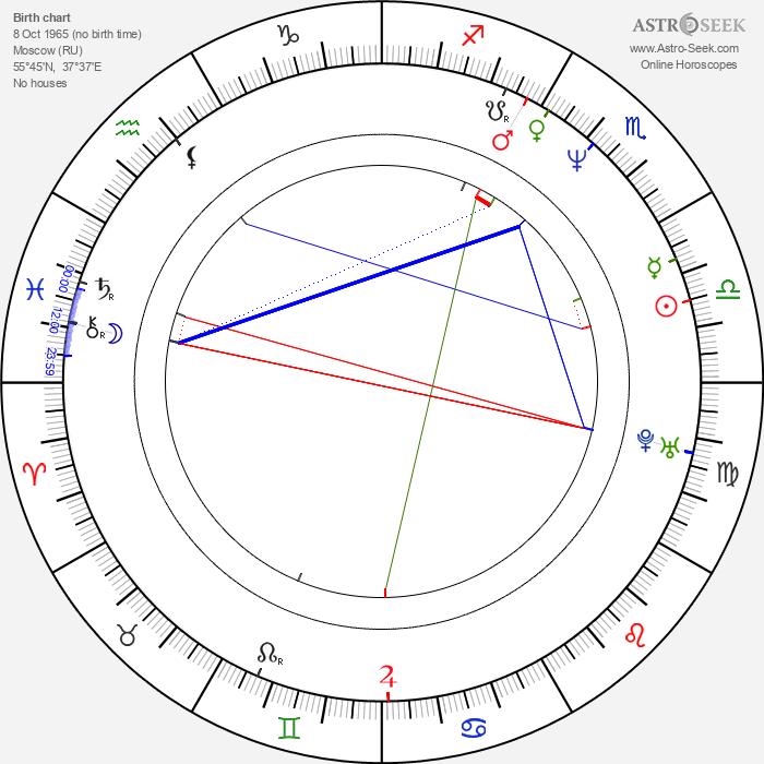 Igor Jijikine - Astrology Natal Birth Chart