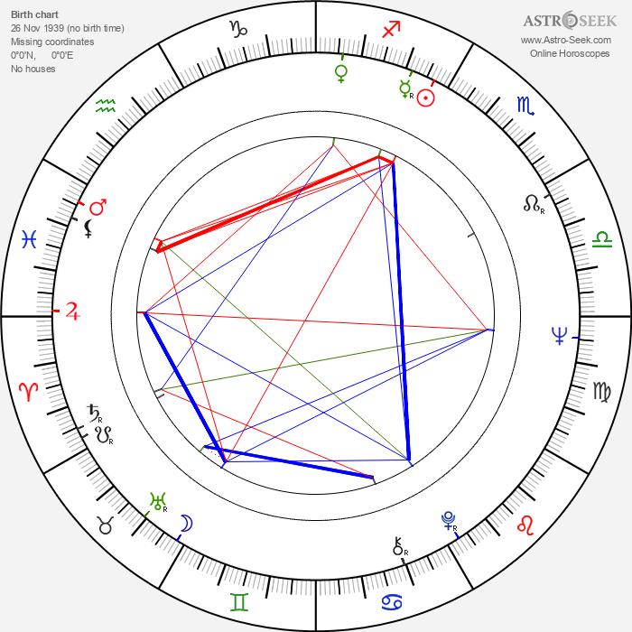 Igor Klass - Astrology Natal Birth Chart