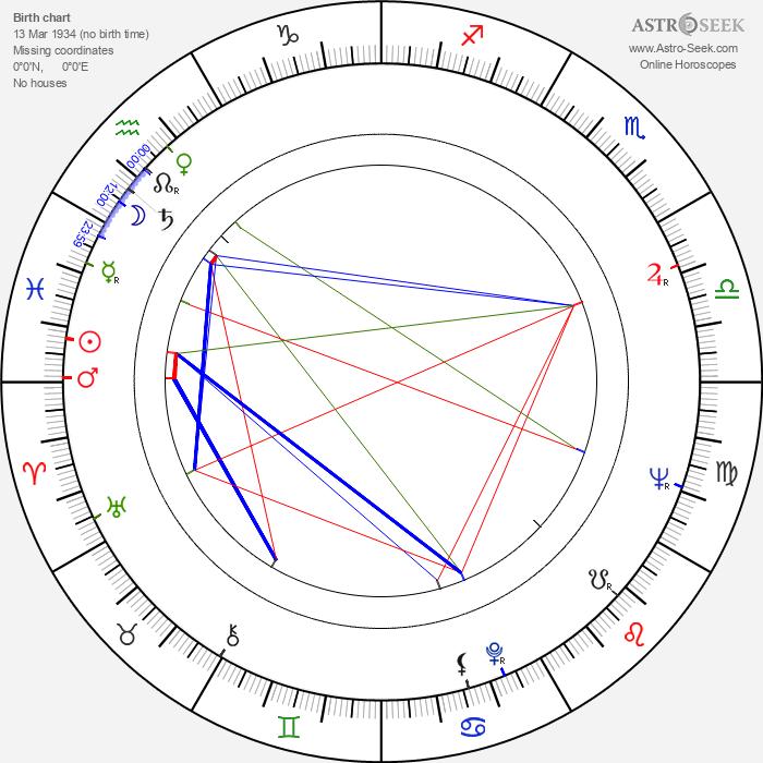 Igor Klemenkov - Astrology Natal Birth Chart