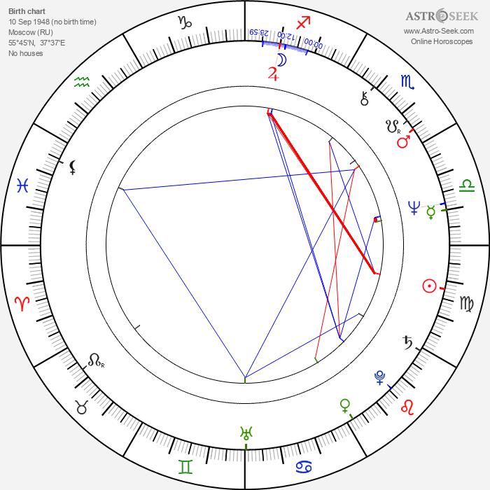 Igor Kostolevskiy - Astrology Natal Birth Chart