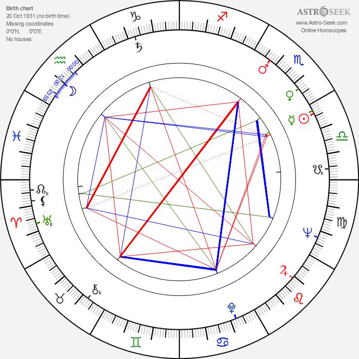 Igor Maslennikov - Astrology Natal Birth Chart