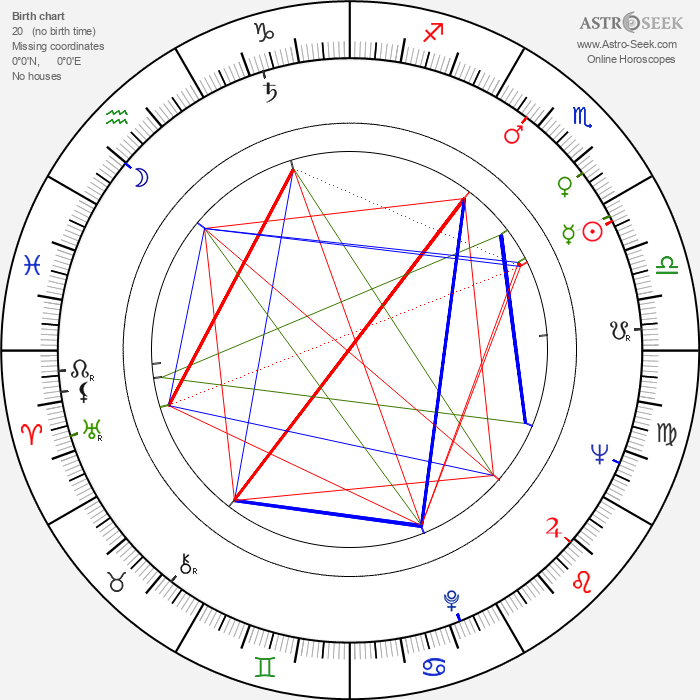 Igor Maslennikov - Astrology Natal Birth Chart