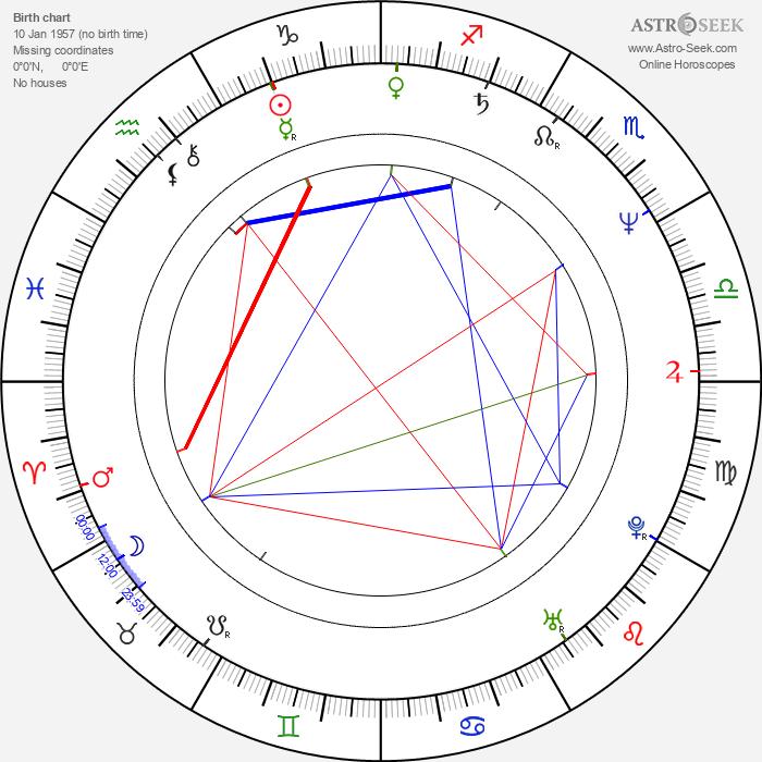 Igor Michalski - Astrology Natal Birth Chart