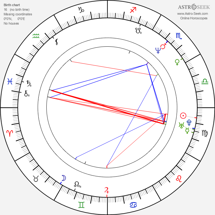 Igor Mirković - Astrology Natal Birth Chart