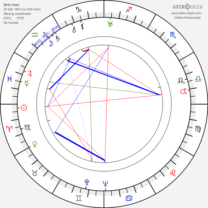 Igor Newerly - Astrology Natal Birth Chart