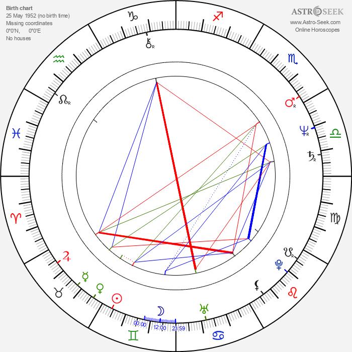Igor Ovadis - Astrology Natal Birth Chart