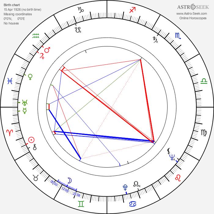 Igor Przegrodzki - Astrology Natal Birth Chart