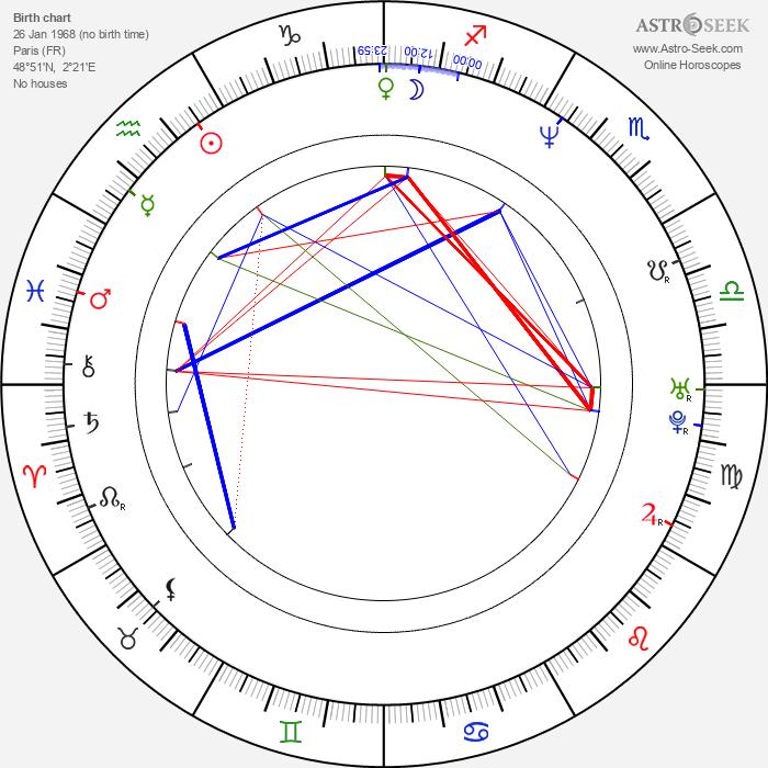 Igor Sekulic - Astrology Natal Birth Chart