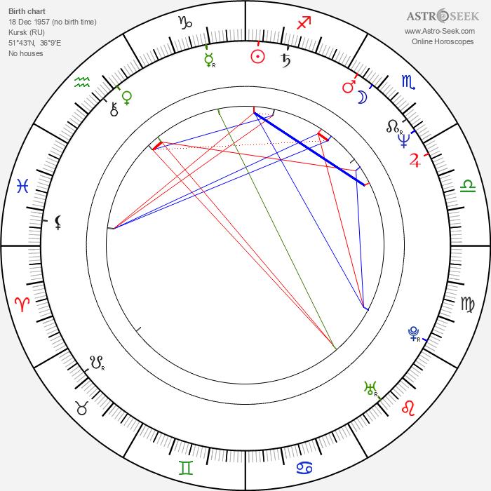 Igor Sklyar - Astrology Natal Birth Chart