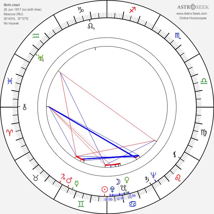 Igor Smialowski - Astrology Natal Birth Chart