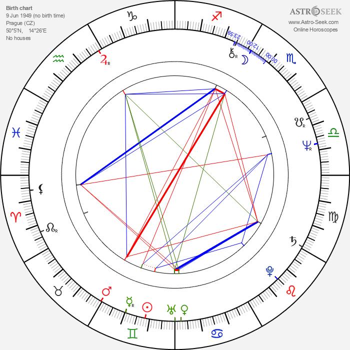 Igor Smržík - Astrology Natal Birth Chart