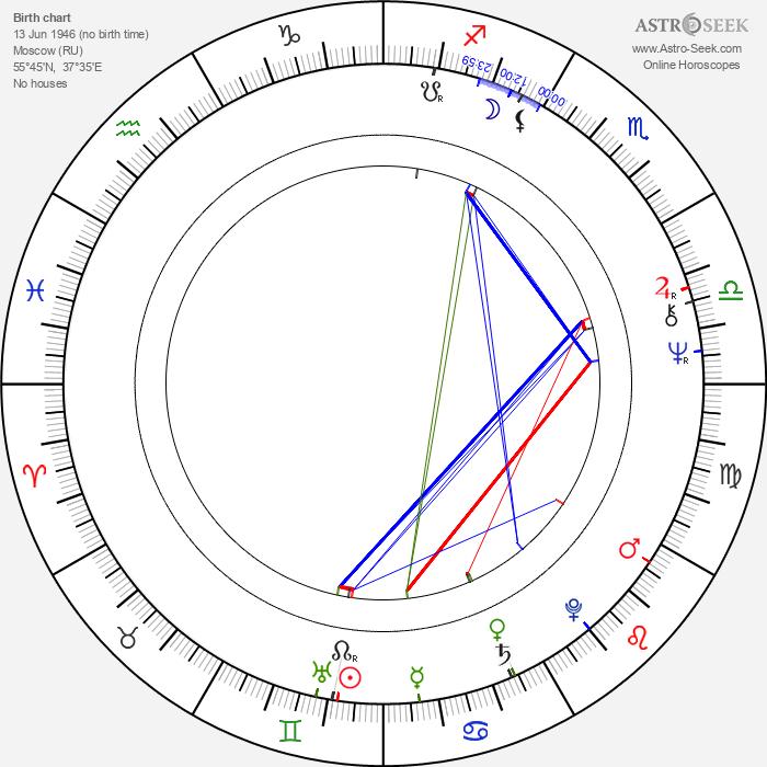 Igor Starygin - Astrology Natal Birth Chart