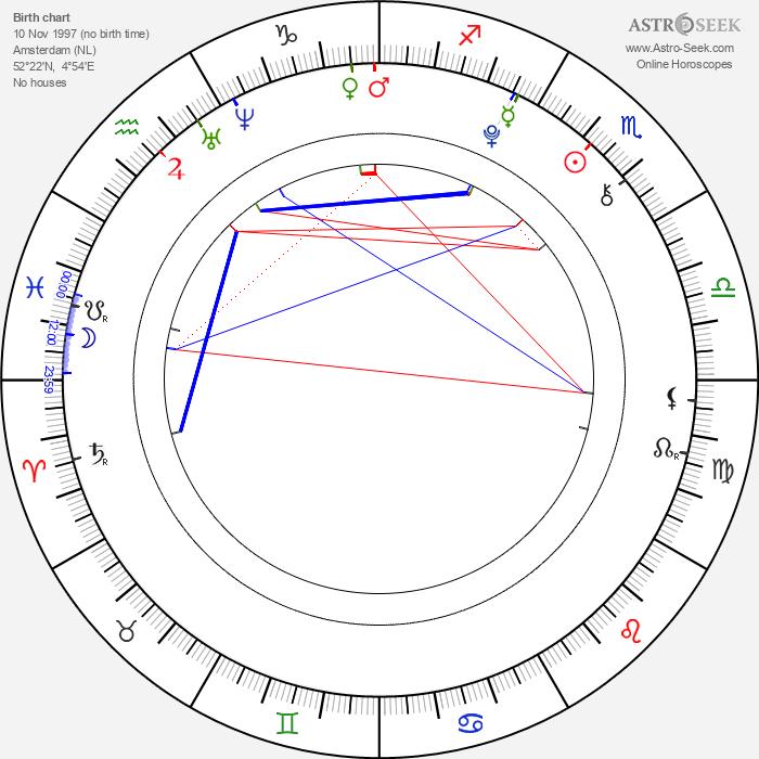 Igor Szpakowski - Astrology Natal Birth Chart