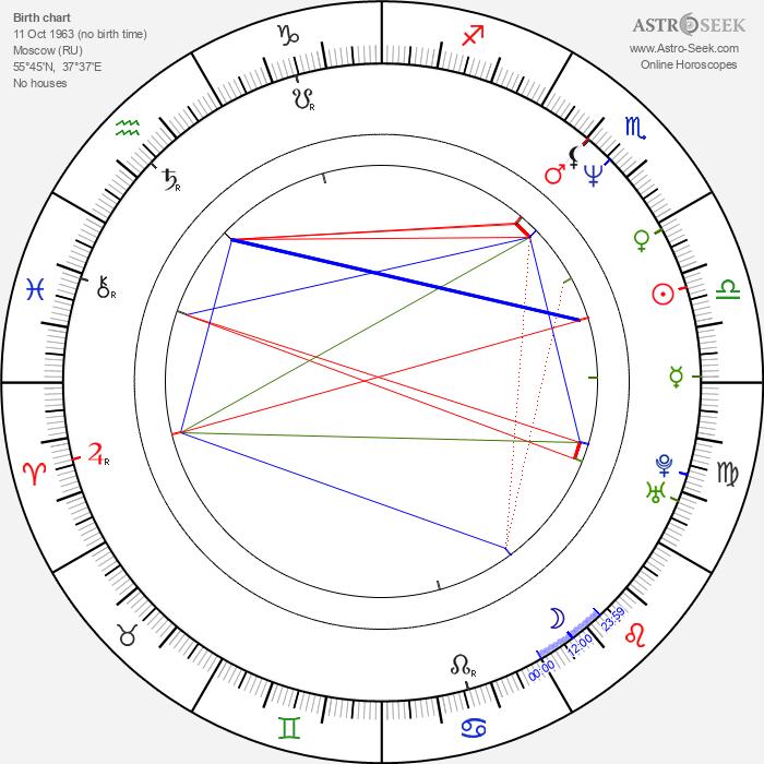 Igor Vernik - Astrology Natal Birth Chart
