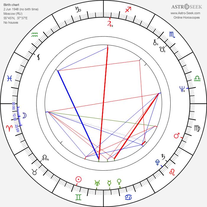Igor Voznesensky - Astrology Natal Birth Chart