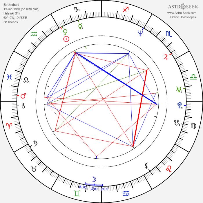 Iiro Rantala - Astrology Natal Birth Chart