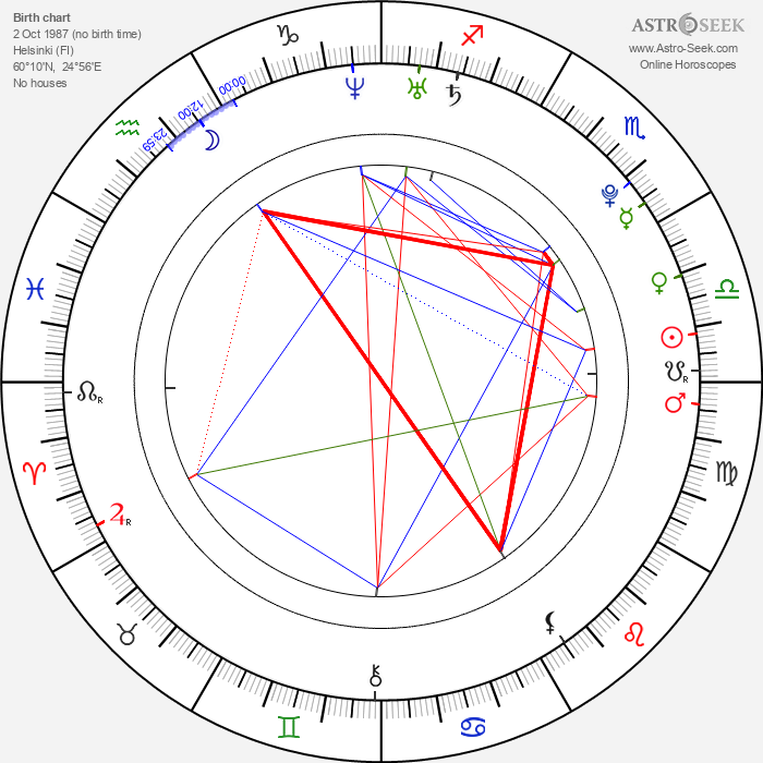Iiti Yli-Rinne - Astrology Natal Birth Chart