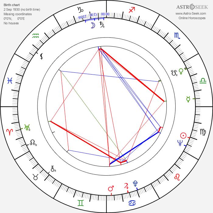 IJf Blokker - Astrology Natal Birth Chart