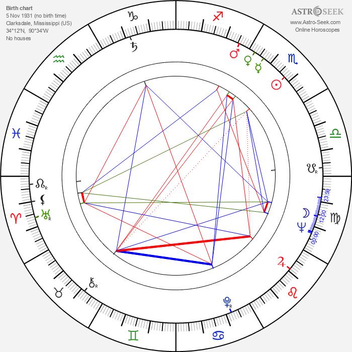 Ike Turner - Astrology Natal Birth Chart