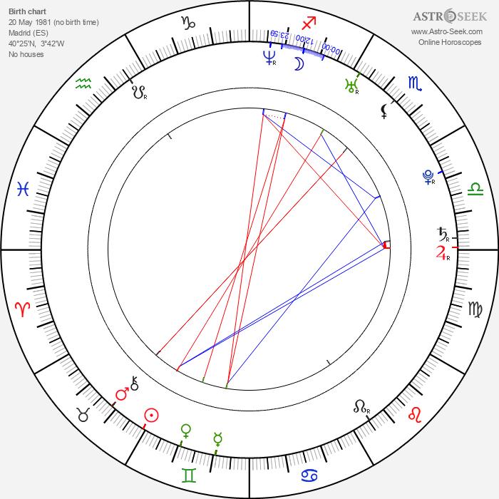 Iker Casillas Fernandéz - Astrology Natal Birth Chart