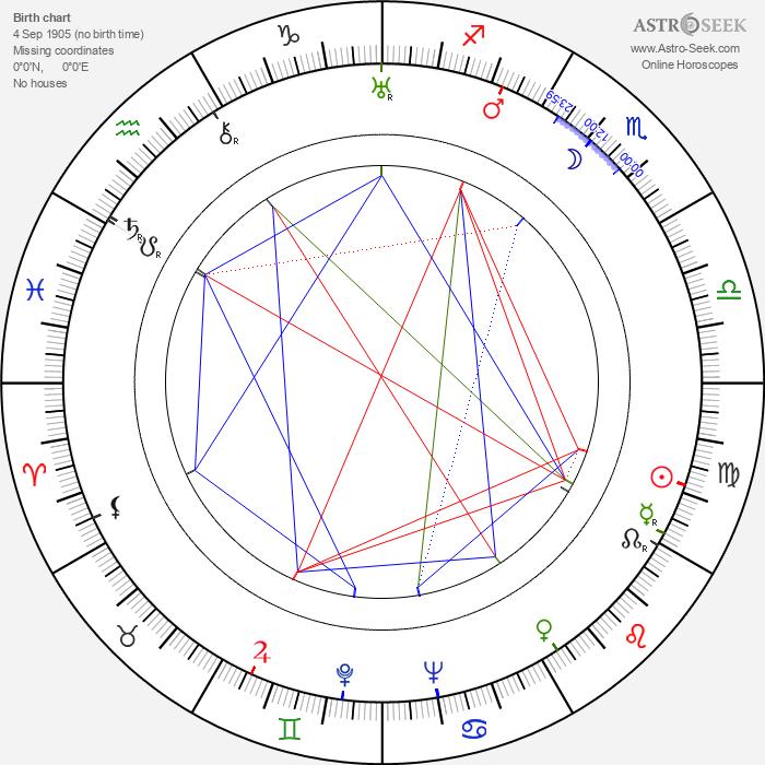 Ikio Sawamura - Astrology Natal Birth Chart