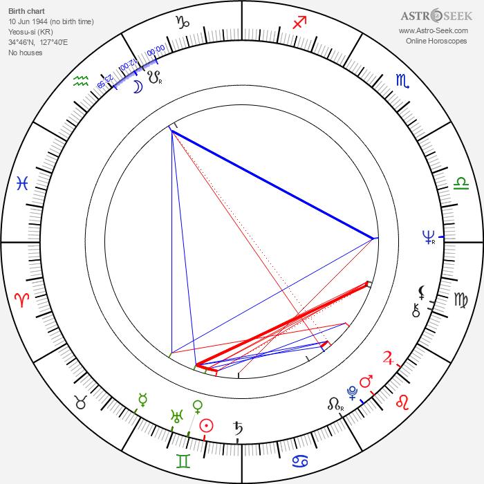 Il-seob Baek - Astrology Natal Birth Chart