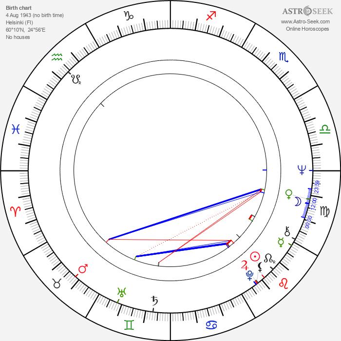 Ilari Paatso - Astrology Natal Birth Chart