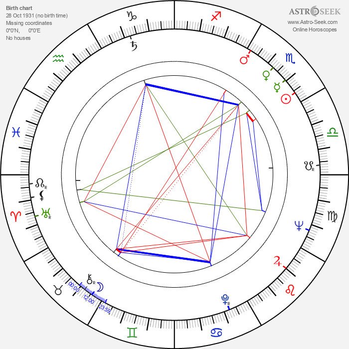 Ilarion Ciobanu - Astrology Natal Birth Chart