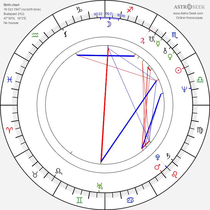 Ildikó Bánsági - Astrology Natal Birth Chart