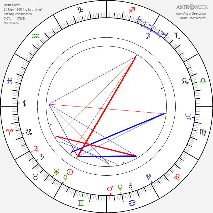 Ildikó Pécsi - Astrology Natal Birth Chart