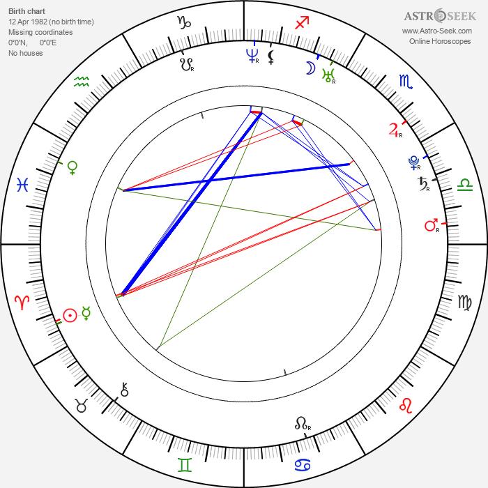 Ileana Lazariuc - Astrology Natal Birth Chart