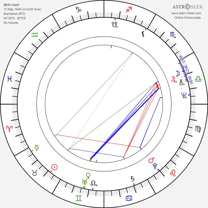Ileana Popovici - Astrology Natal Birth Chart