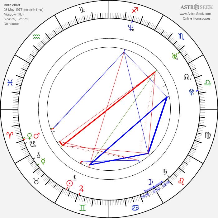 Ilia Kulik - Astrology Natal Birth Chart