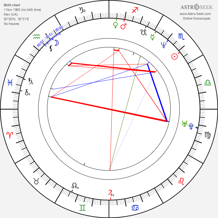 Ilia Volok - Astrology Natal Birth Chart