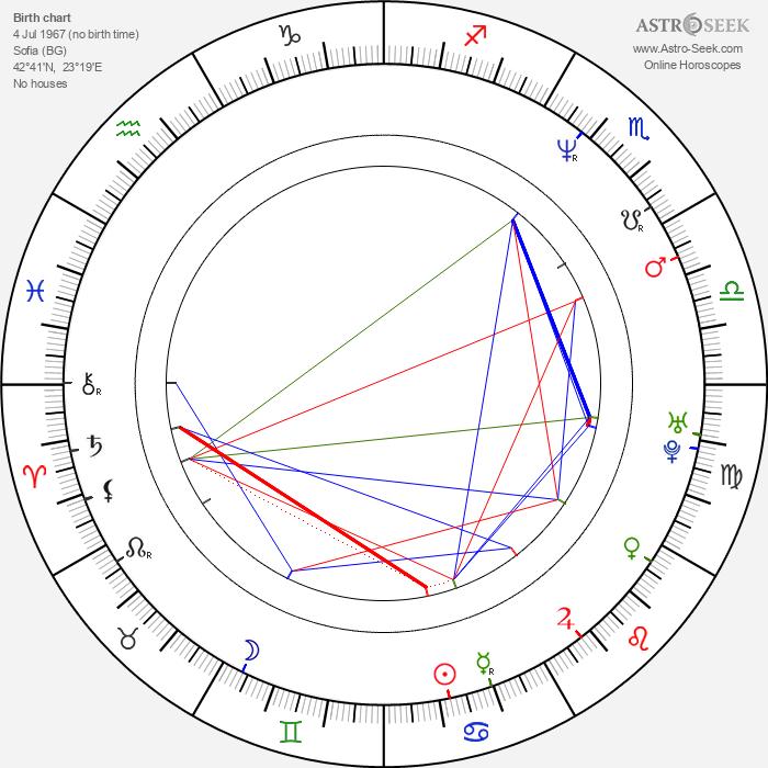 Iliana Kitanova - Astrology Natal Birth Chart