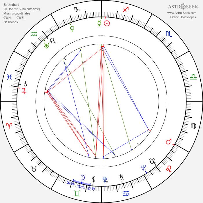 Ilija Džuvalekovski - Astrology Natal Birth Chart