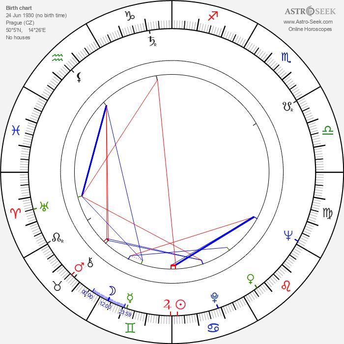 Ilja Racek - Astrology Natal Birth Chart